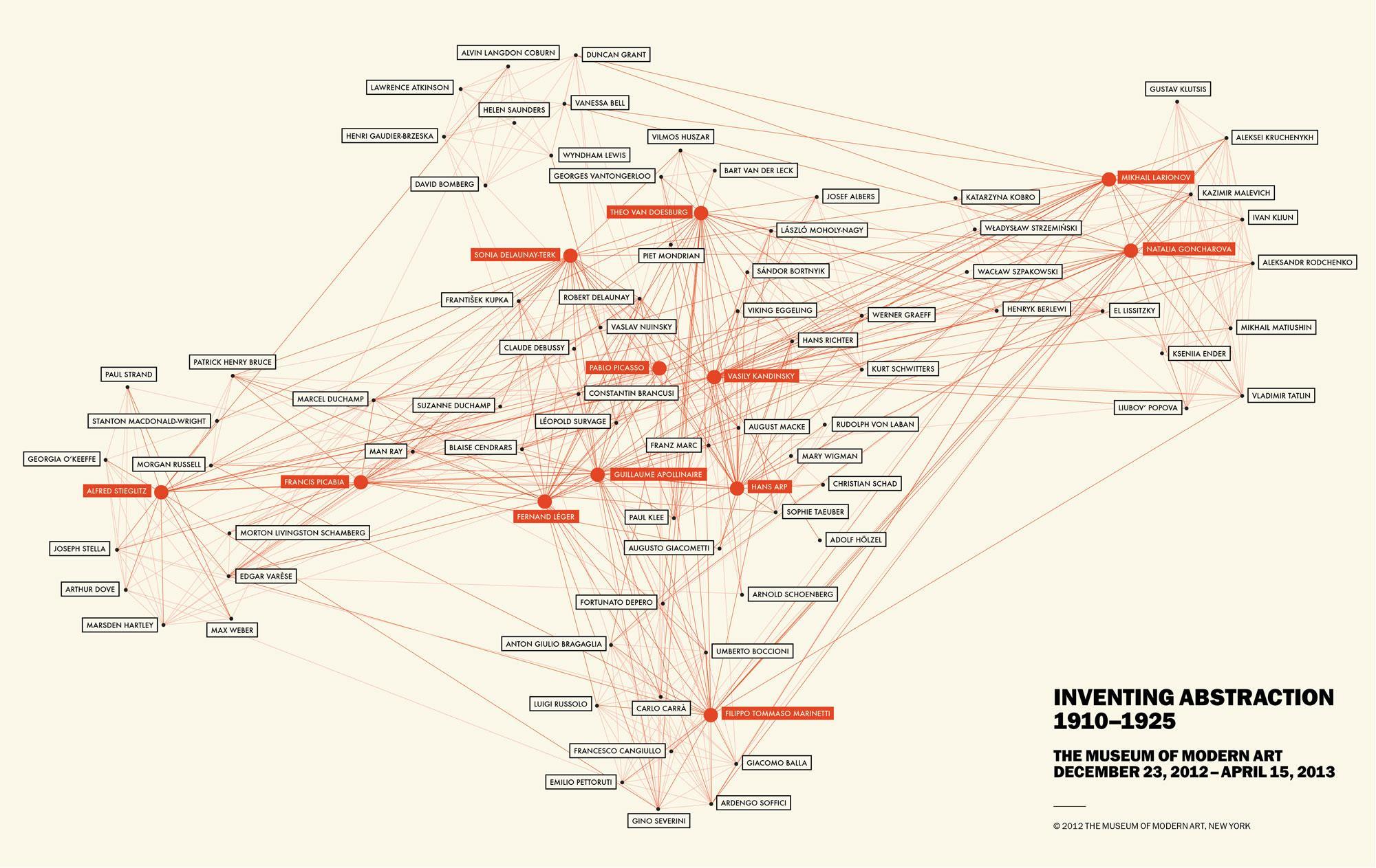 Twentieth Century Female Artists And Data Visualization With Jeffrey39s Log Mp3 Player Circuit Diagram Undergrads